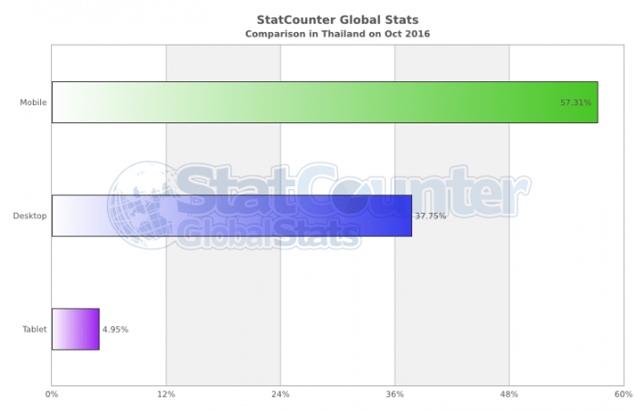 Mobile and tablet internet usage exceeds